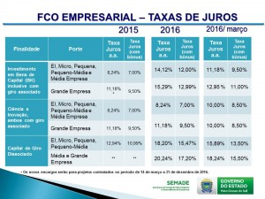 Novas-Taxas-de-Juros-FCO-Empresarial-2016-300x225