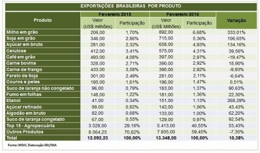 Os quinze principais produtos do setor trouxeram ao país US$ 5,41 bilhões no mês, 40,6% do total exportado pelo Brasil