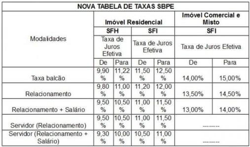 caixa-tabela_finan-habita-280316