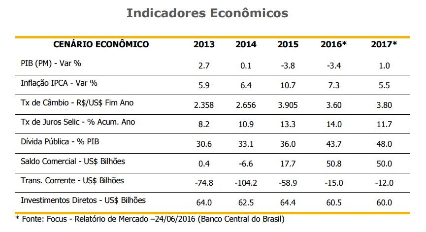 indicadores-brasilpar