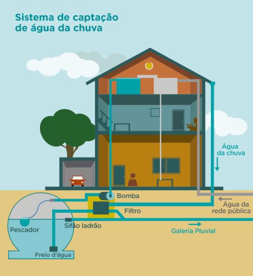 Sistema funciona da seguinte forma: a água da chuva que cai nos telhados dos edifícios é coletada por calhas que a transportam até um reservatório; de lá, é enviada até a caixa d'água, passando por um processo de filtragem. (Imagem: Divulgação).
