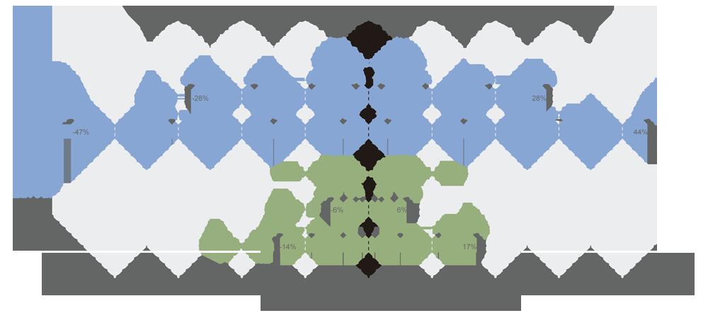 ILPF variacao percentual da lucratividade 1